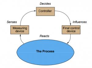 Introduction to industrial instrumentation catatan j ra termostat rumah yang umum adalah contoh pada sistem pengukuran dan kontrol dengan suhu udara internal rumah menjadi proses yang akan dikendalikan ccuart Gallery